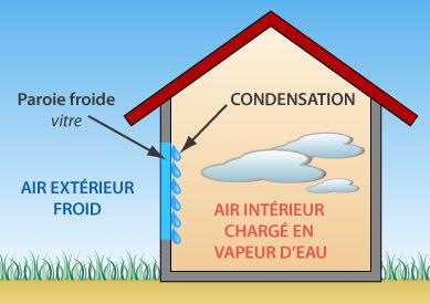 la condensation dans votre maison mat riaux et bricolage. Black Bedroom Furniture Sets. Home Design Ideas