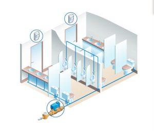 configuration pièce sensi flow