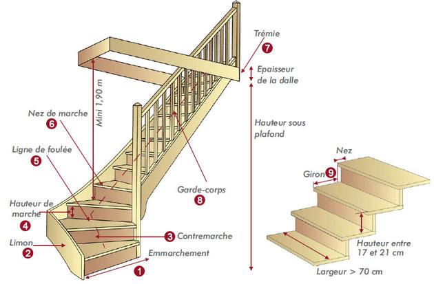 schéma escalier